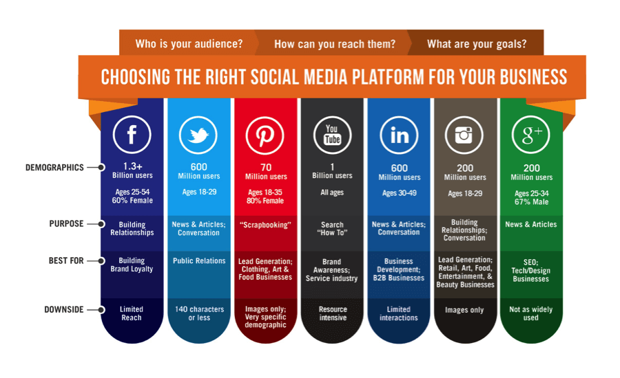 choosing-the-right-social-media-platform