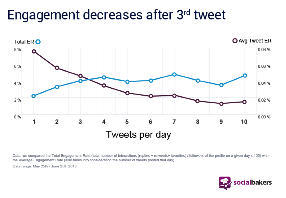 engagement-decreases-after-3rd-tweet