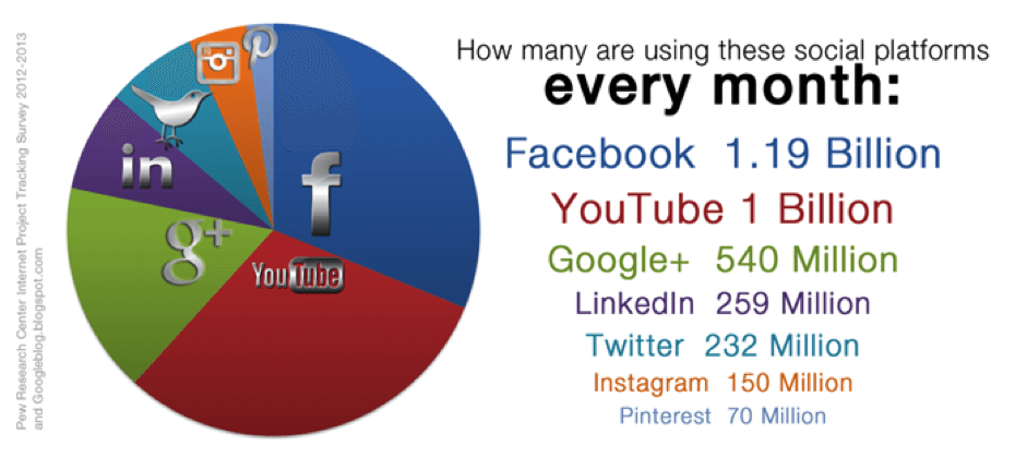 how-many-users-social-platforms