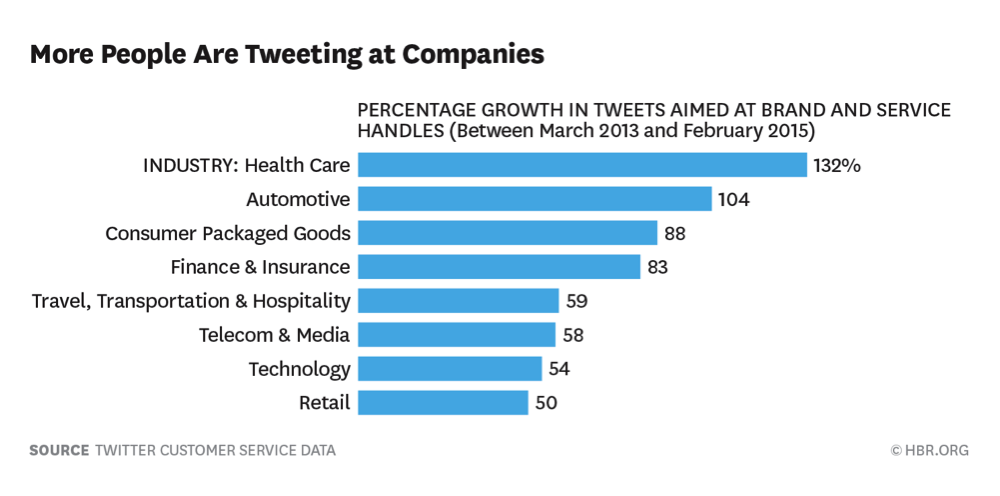 more-people-are-tweeting-at-companies