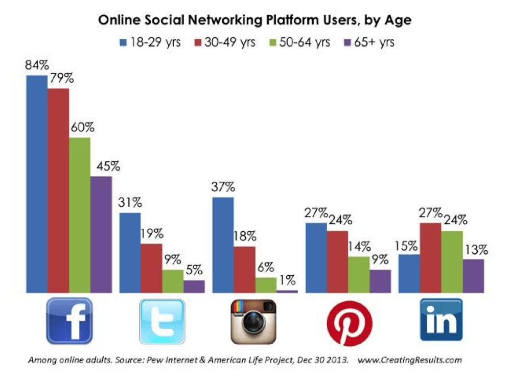 online-social-networking-platform-users-by-age