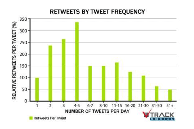 retweets-by-frequency