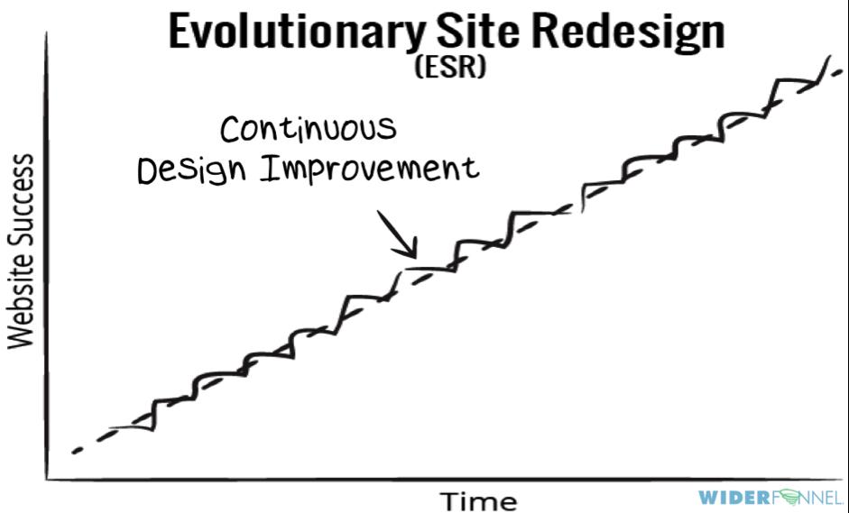 evolutionary-site-redesign
