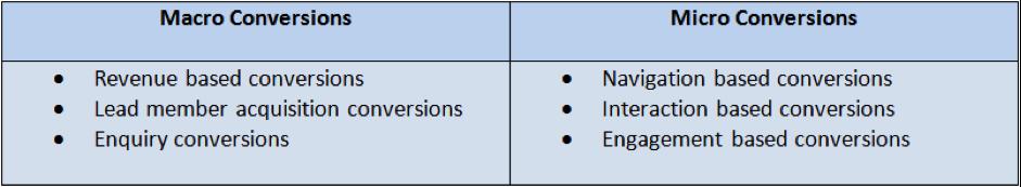 macro-conversions-vs-micro-conversions