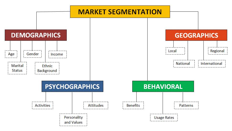 market segmentation chart