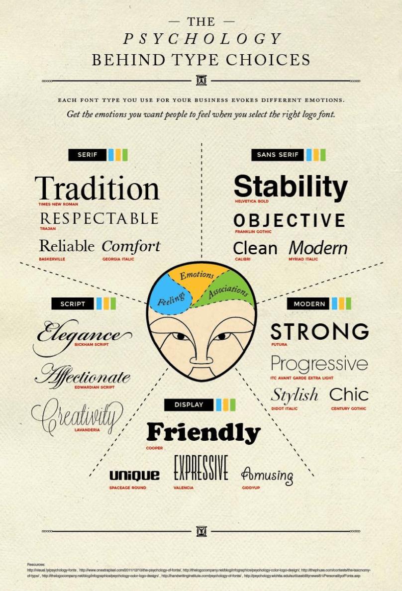 neils-font-guide