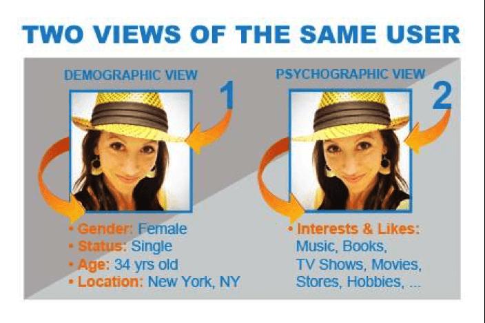 two views of same user