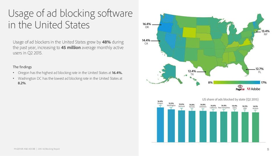 usage-of-ad-blocking-software-in-US
