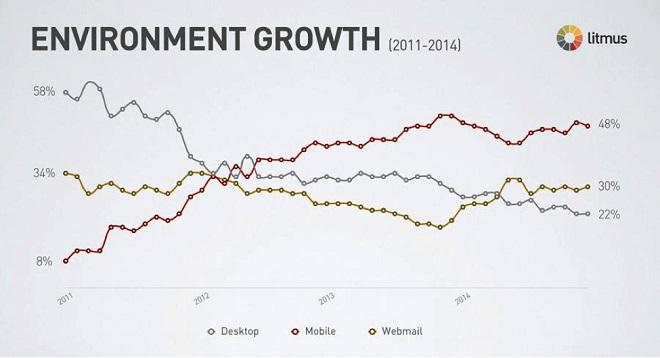 environment-growth-litmus