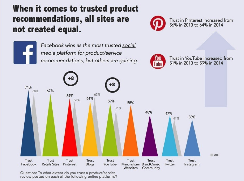 facebook-is-most-trusted