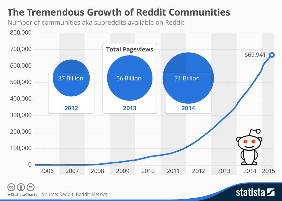 the-tremendous-growth-of-reddit