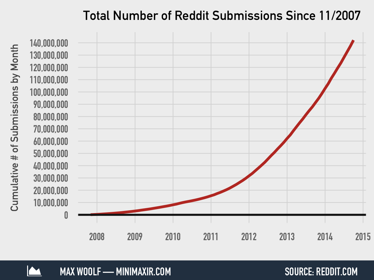 total-number-of-reddit