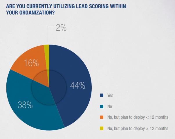 utilizing lead scoring