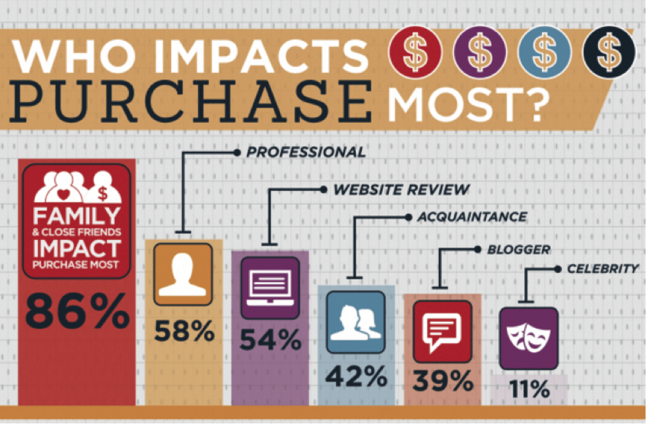 who-impacts-purchase-the-most