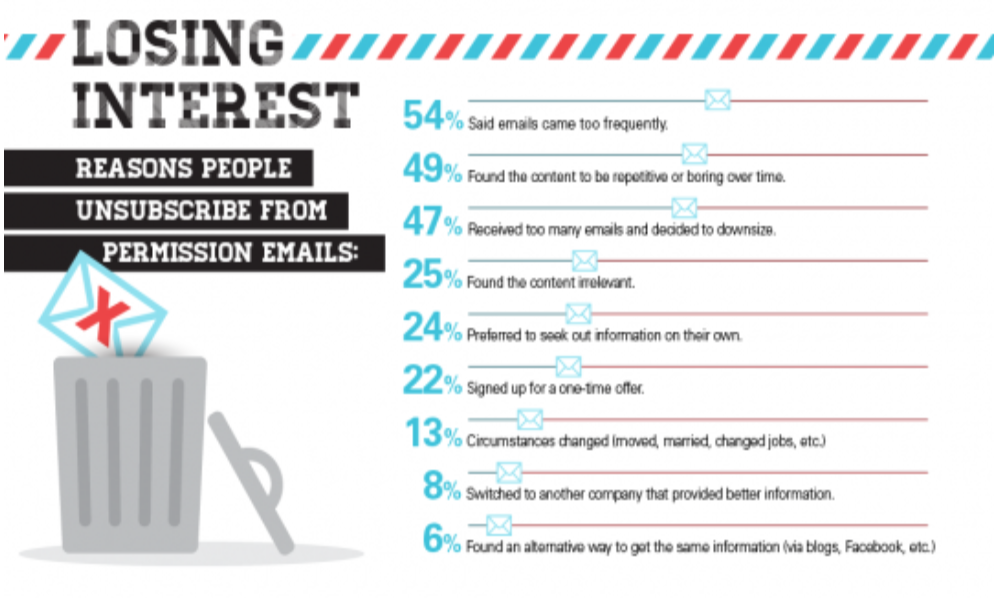 Graphic of why people unsubscribe from email marketing lists