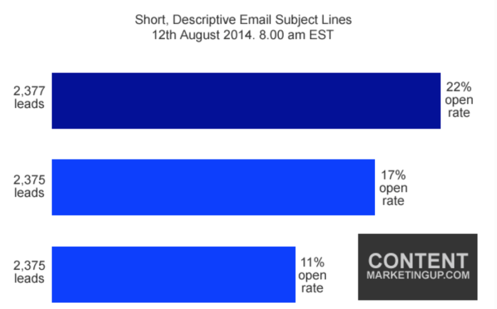 Study results on the best email subject lines
