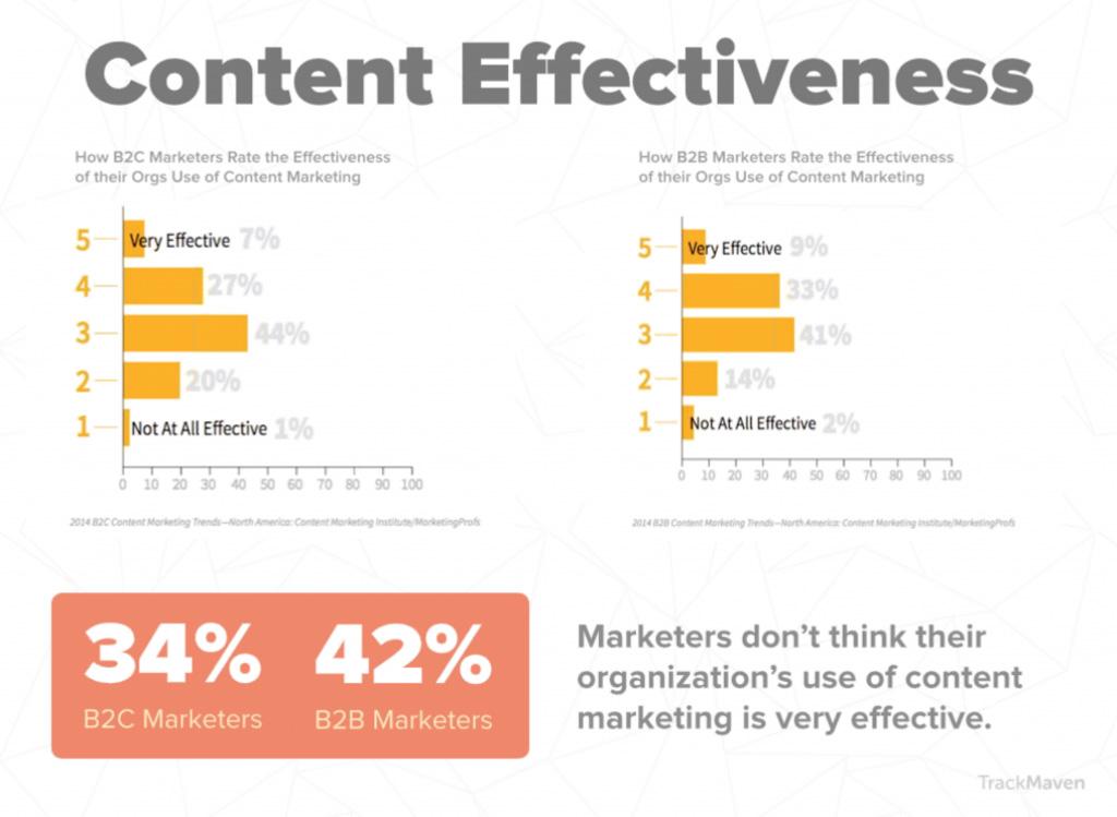 content effective