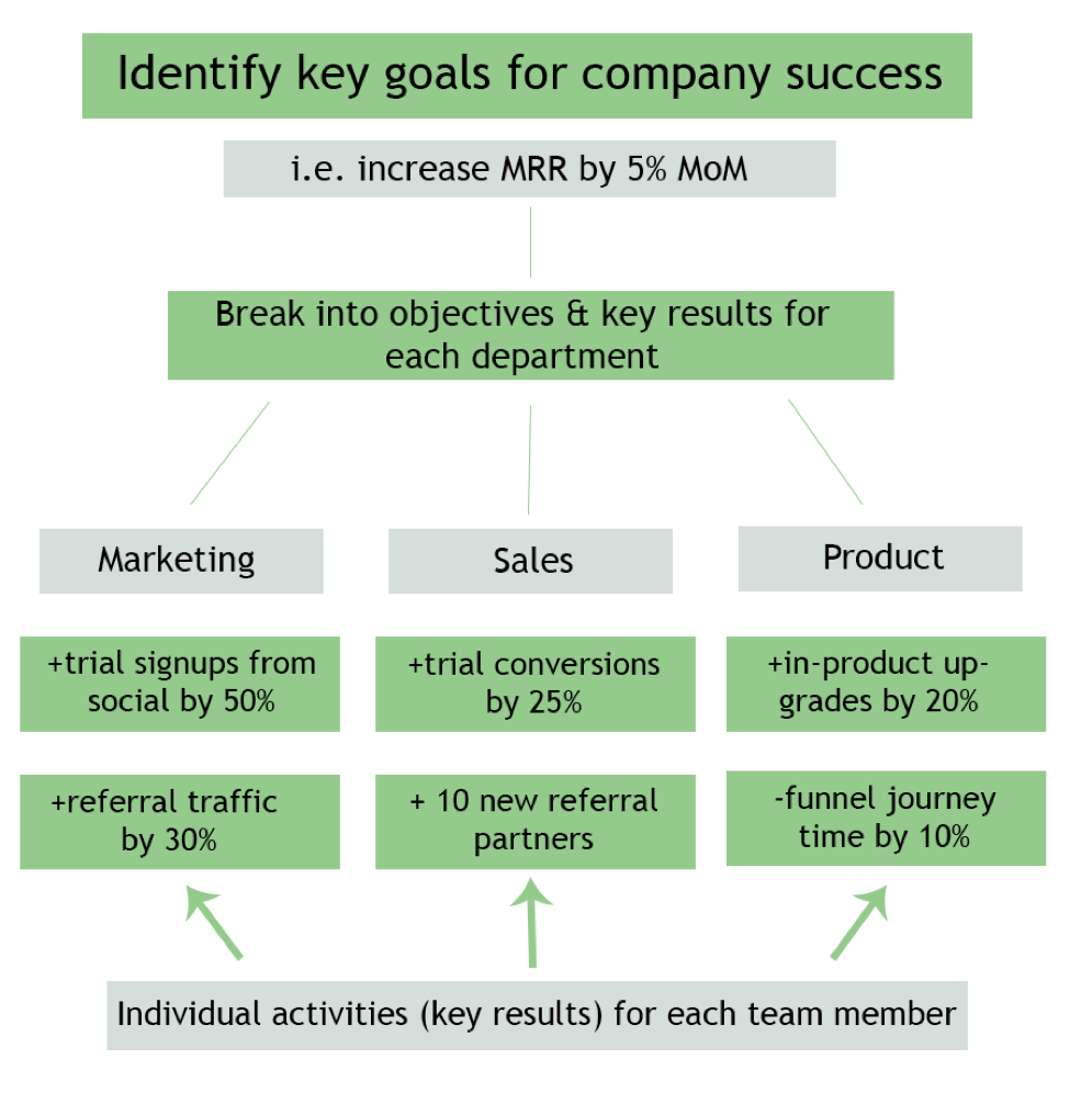 identify key goals for company success