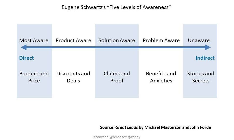 The stages of customer awareness