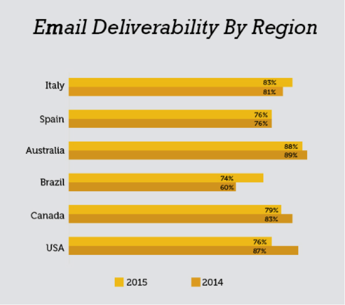 email deliverability by region