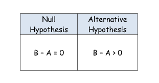 null hypothesis vs. alternative
