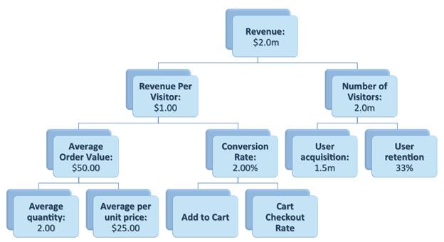 revenue tree