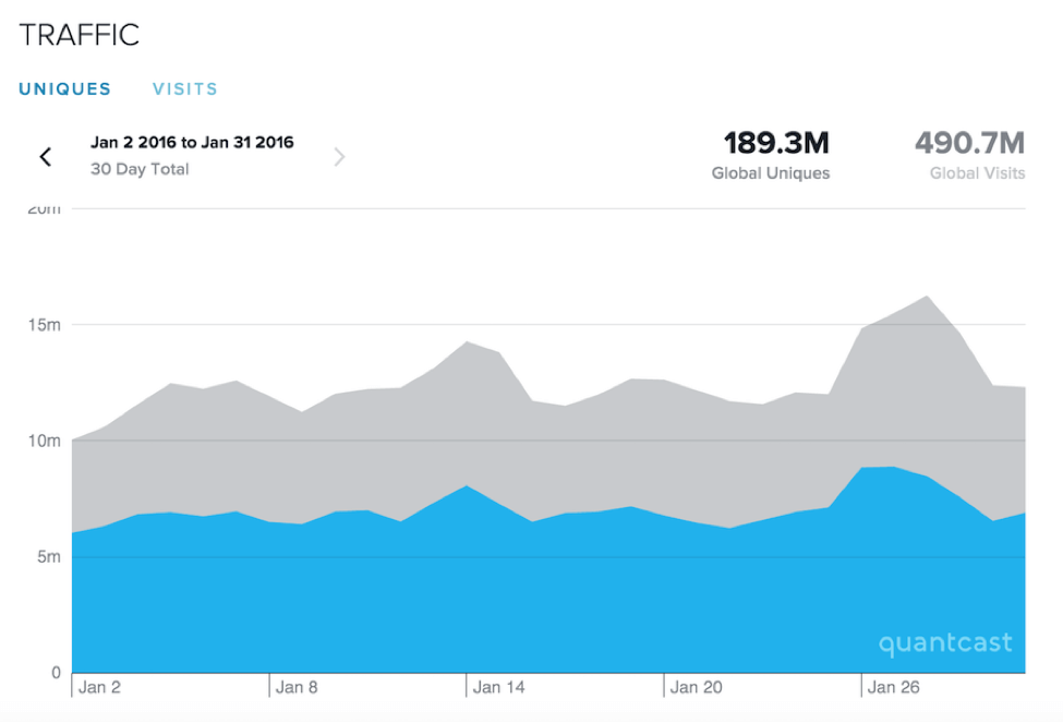 traffic-from-quantcast