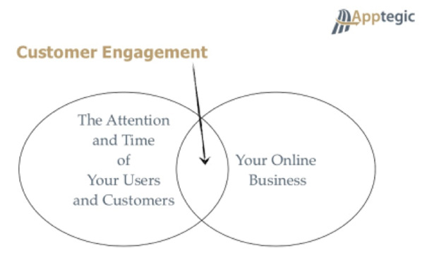 apptegic customer engagement