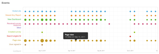 events page views