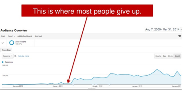 give up chart