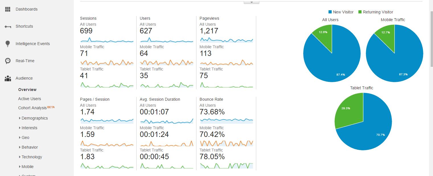 screenshot-analytics.google.com 2016-03-29 12-30-40