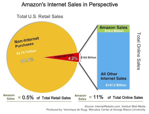 amazon-internet-sales