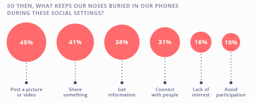buried in our phones