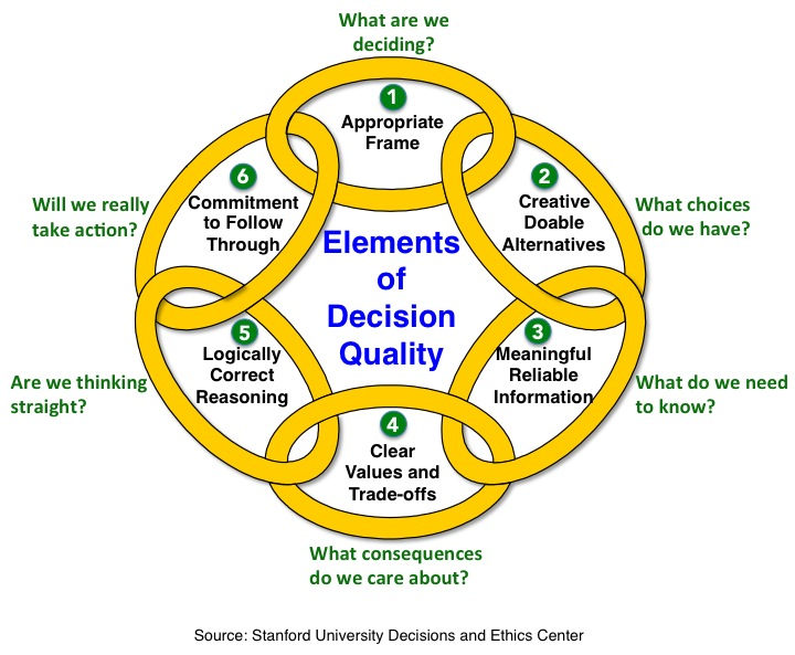 elements of decision quality