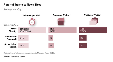 referral traffic news sites