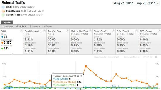 Google Analytics Viewing Advanced Segments