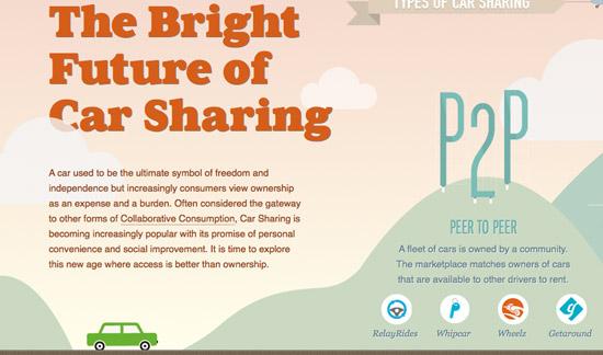 The Bright Future Of Car Sharing Website Design