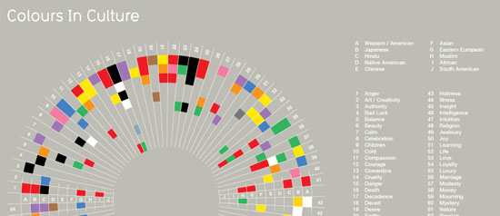 http://www.informationisbeautiful.net/visualizations/colours-in-cultures/