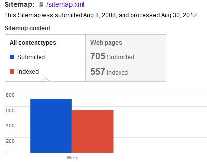 google-webmaster-tools-sitemap-report