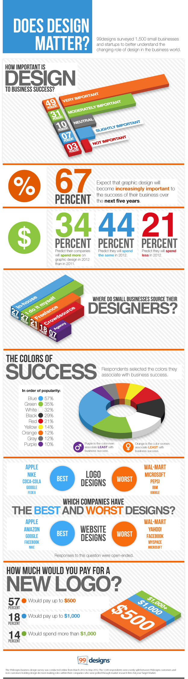 Best infographics on web design and development for Decor matters