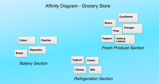 Affinity Diagram Grocery Store