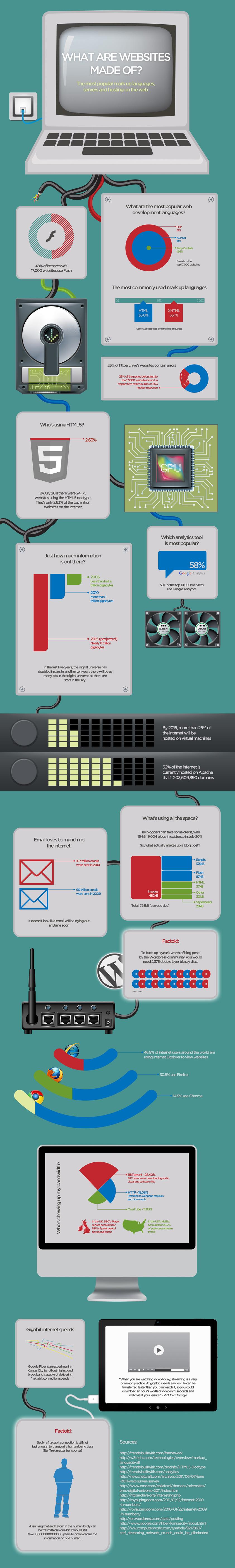 Best Infographics on Web Design And Development