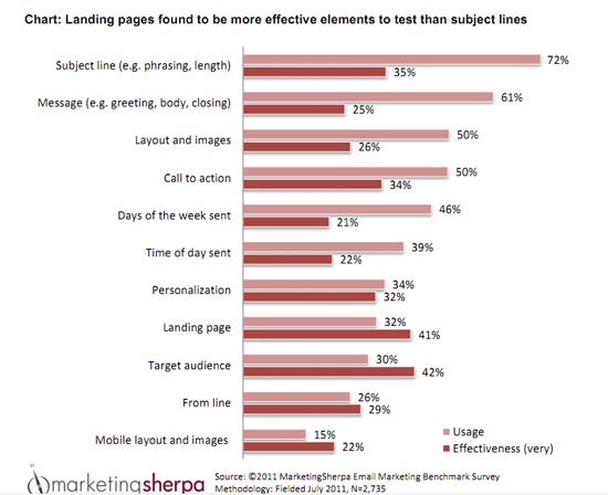 Marketing Sherpa Chart