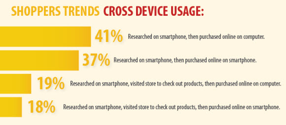 cross-device-usage