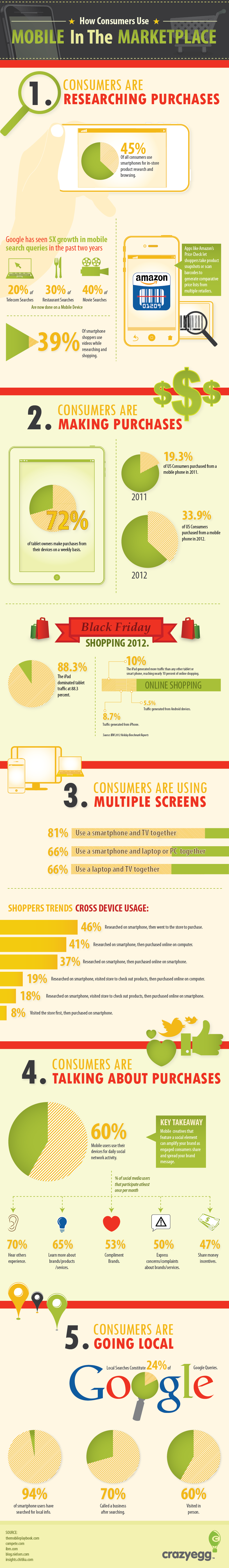 How Consumers Use Mobile In The Marketplace