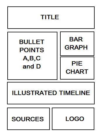 Wireframe for an infograpic
