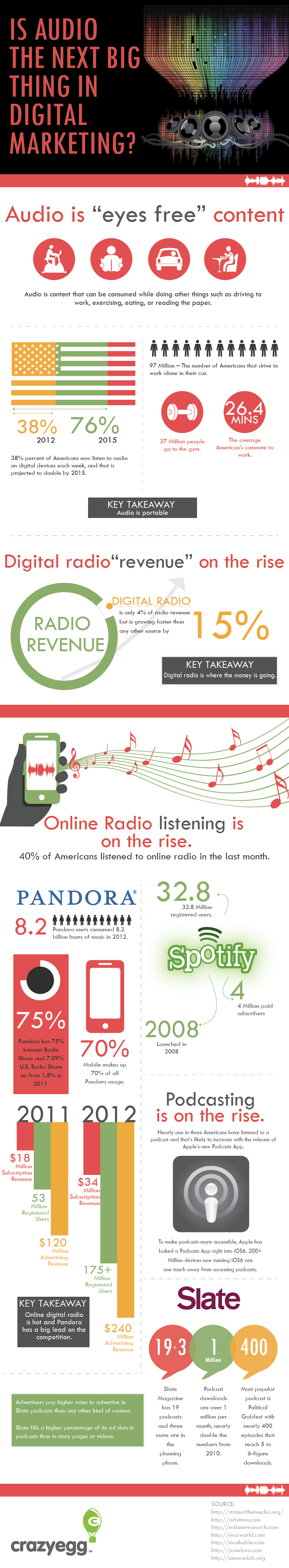 Is Audio The Next Big Thing In Digital Marketing? Infographic
