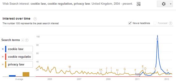 UK Google Trend