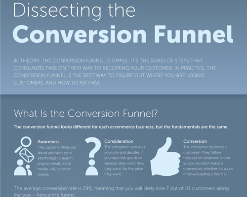 Paving the Path to Sales: The Conversion Funnel Explored