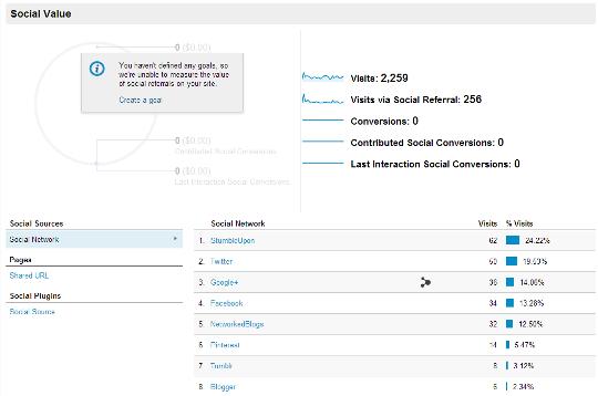 Universal analytics social report